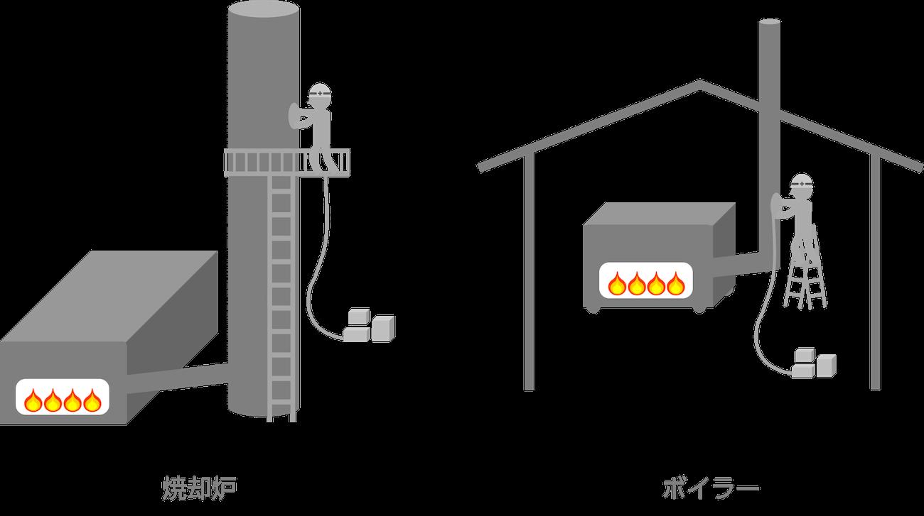 ばい煙測定の作業