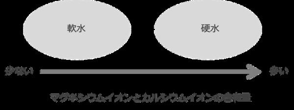 硬度の説明図