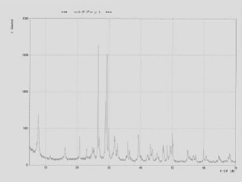 エックス線解析によるアスベスト検査