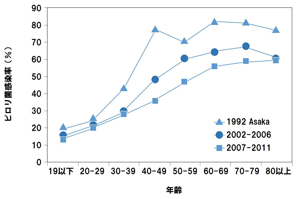 ピロリ菌保菌率
