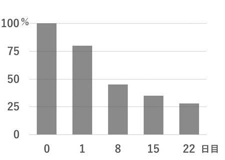 ノロウイルスの排出期間は長い